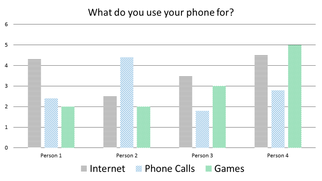 A bar chart depicting 4 data sets about phone use. The bar for Internet is styled in black horizontal lines. The bar for Phone Calls is styled with blue crisscross and the bar for Games is styled with green octagons.
